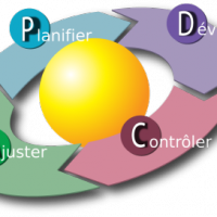 Par Michel Weinachter *derivative work: Michel.weinachter (d)  PDCA_Cycle.svg: Karn-b - Karn G. Bulsuk (PDCA_Cycle.svg) [CC-BY-3.0 (www.creativecommons.org/licenses/by/3.0) ou CC-BY-3.0 (www.creativecommons.org/licenses/by/3.0)], via Wikimedia Commons