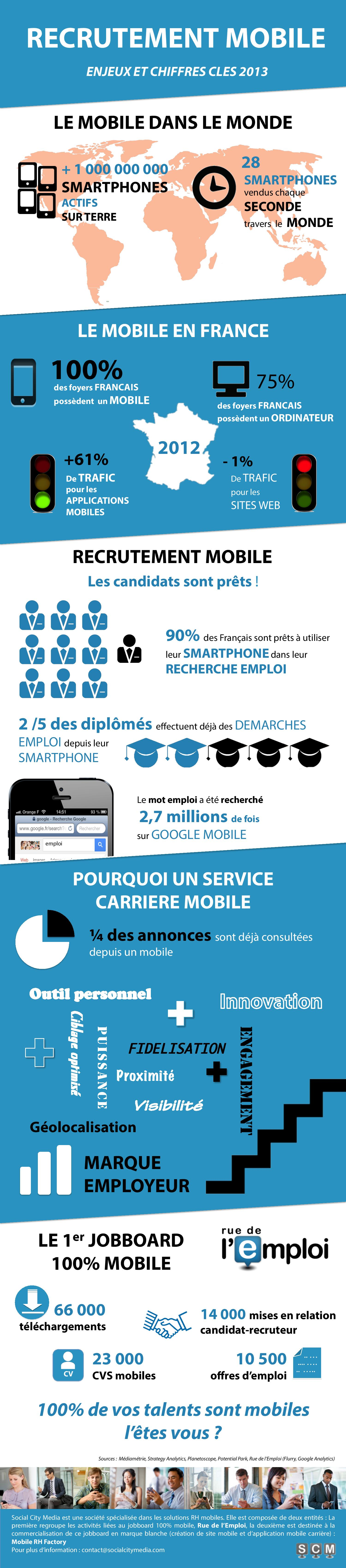 Infographie Recrutement Mobile